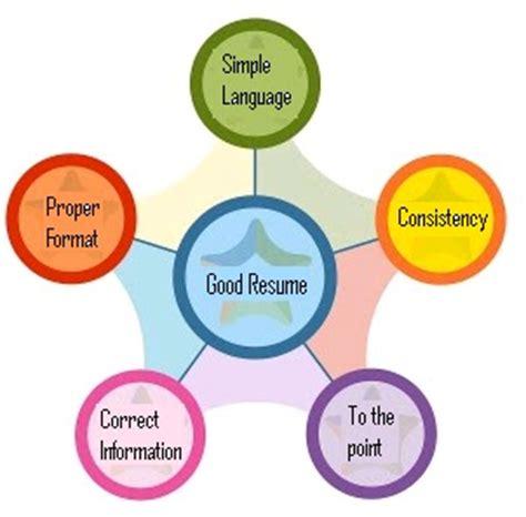 Five Main Characteristics Of A Good Essay Writing Service