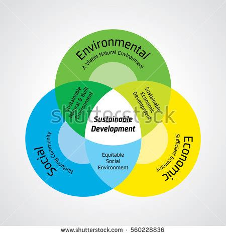 Essay on sustainable development and environment conservation